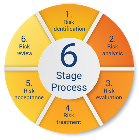 6 Stage Process Compliance
