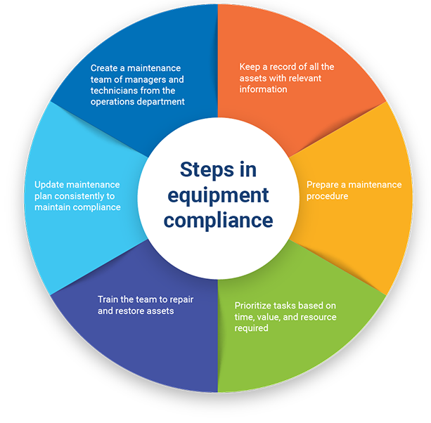 steps in equipment compliance